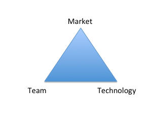 Market, Team, Technology